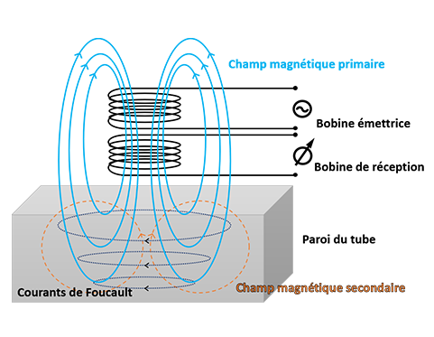 Schéma principe Courants de Foucault FR
