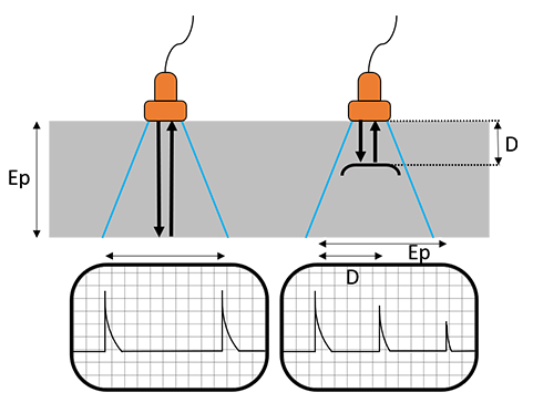 Schéma principe Ultrasons